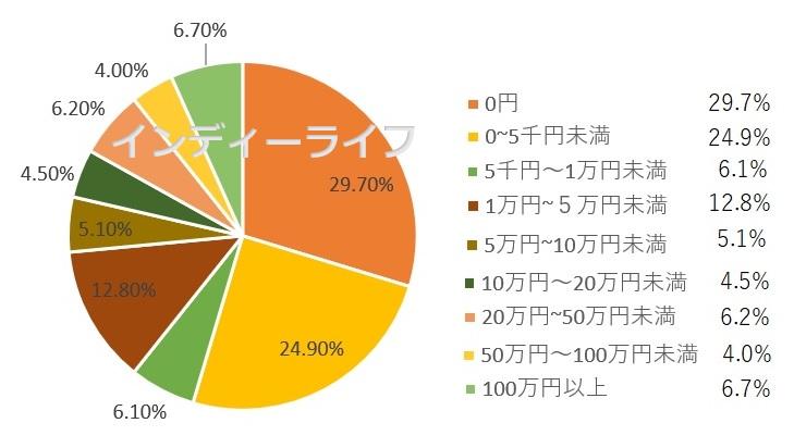 アフィリエイトで稼ぐ人の割合 円グラフ